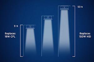 Фамилията LMH2 LED модули на CREE